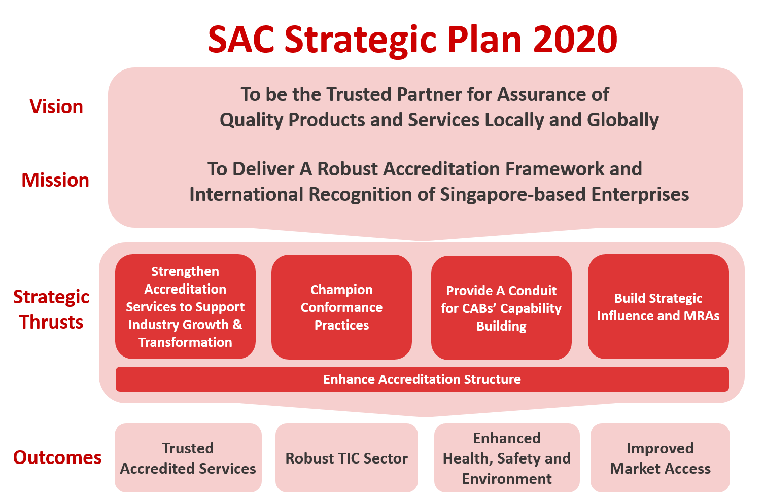SAC Strategic Plan 2020